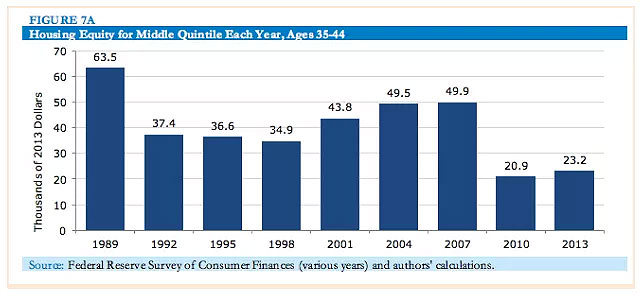 (Survey of Consumer Finance)