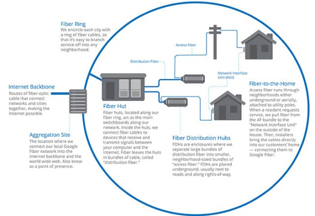 02-louisville-google-fiber-huts