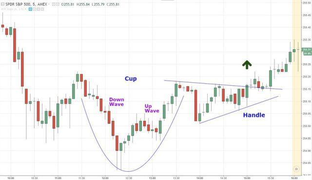 Trading Dengan Cup Chart dan Handle Chart