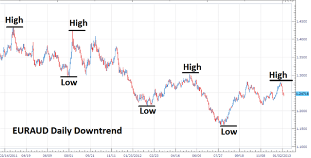 Market downtrend