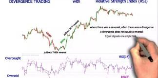 Trading Profit Dengan Relative Strength