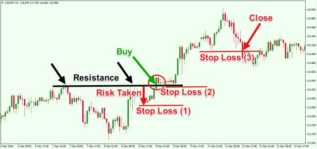 Menempatkan Stop-Loss