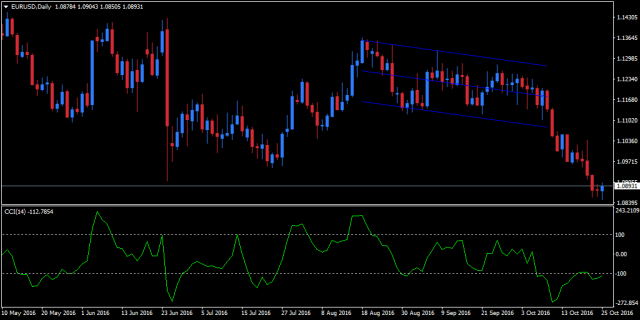 commodity channel index sebagai indikator korfirmasi
