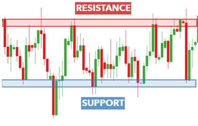 #1. Trading range