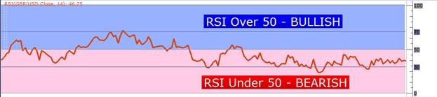 fungsi dari RSI