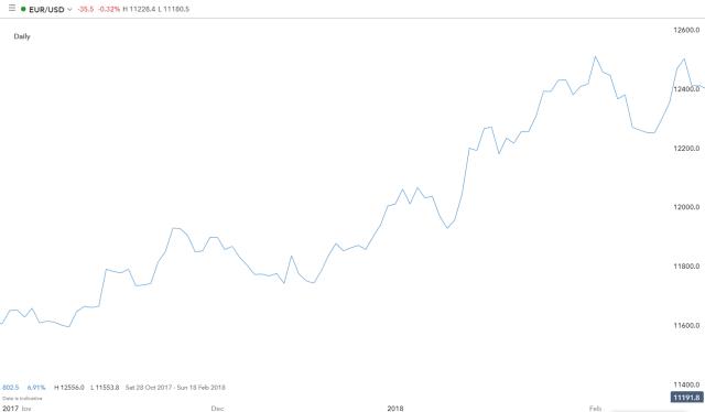 #1. Chart garis