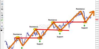 Menyusun Strategi Trading Berdasar Support dan Resistance