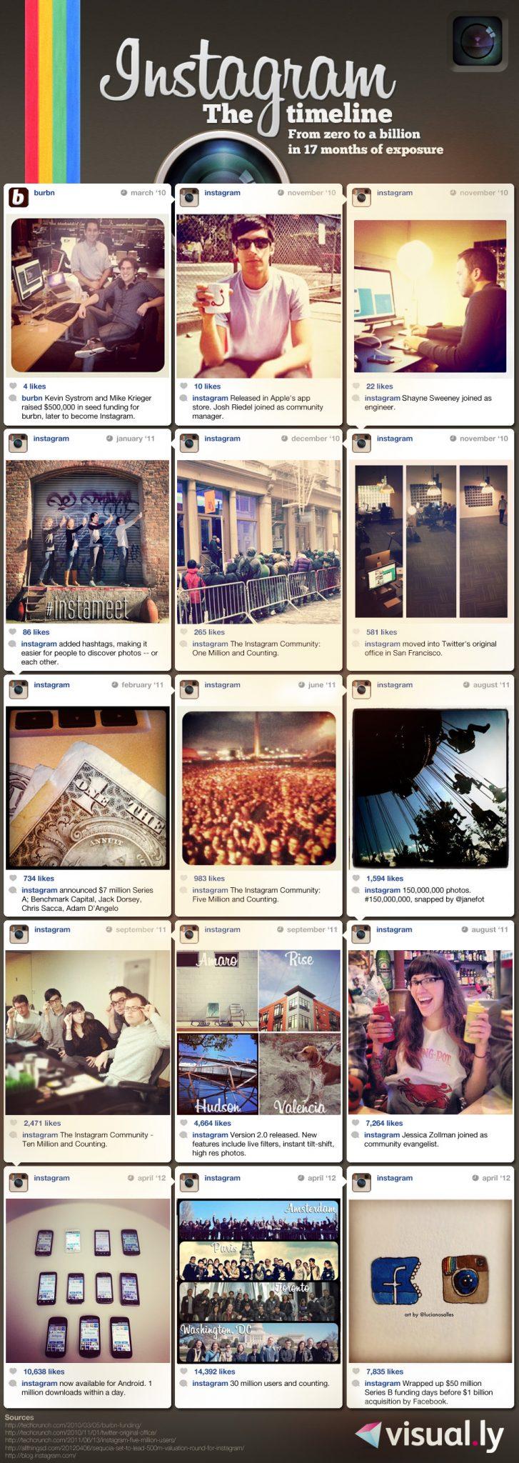 Instagram From Zeroto a one Billion