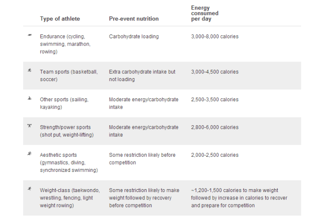 Athletes and calories