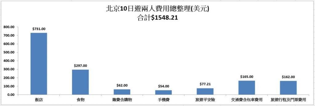北京10日遊行程規畫 【北京慢遊7-10日行程推薦】