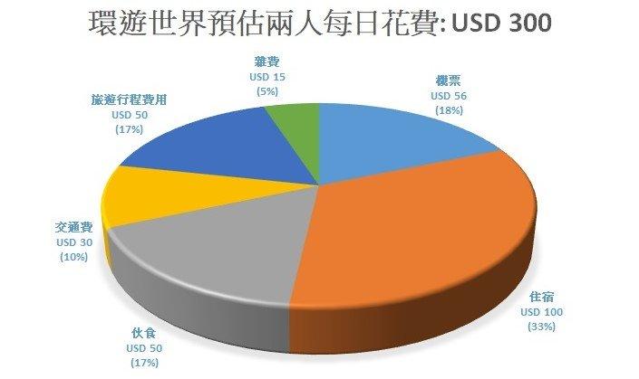 環遊世界該準備多少錢 ? 半百小資族非背包客預算!