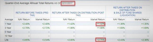 2017投资总检讨全球股市大涨退休金入袋了吗?