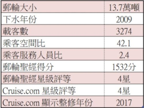 2018年11月MSC郵輪清艙特惠 31天含稅只要台幣68,500