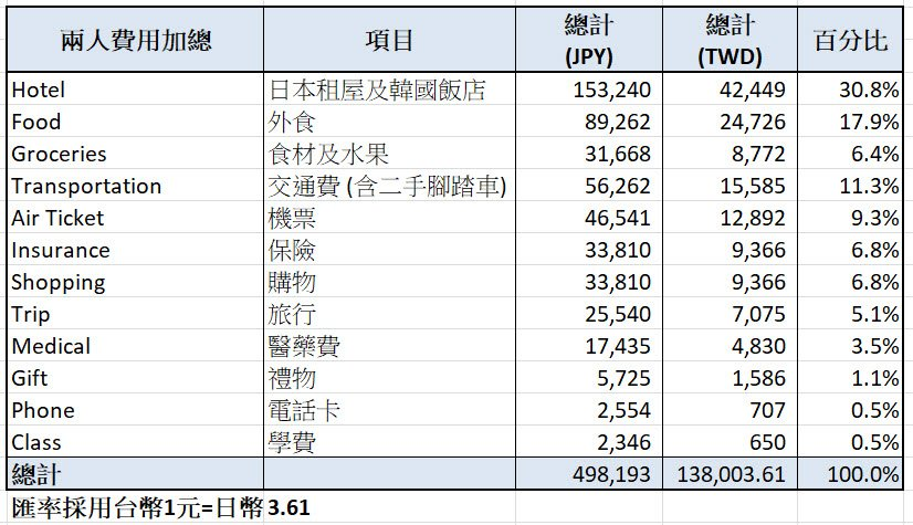 京都遊學 - 福岡遊學費用總整理