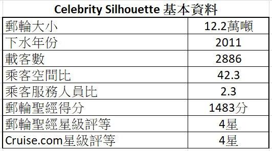 Celebrity Silhouette 基本資料