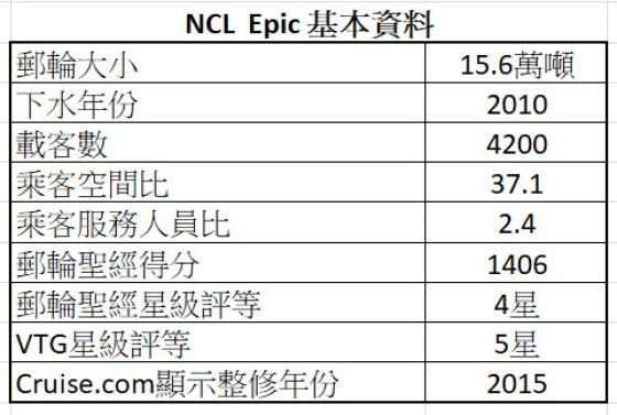NCL Epic 基本資料