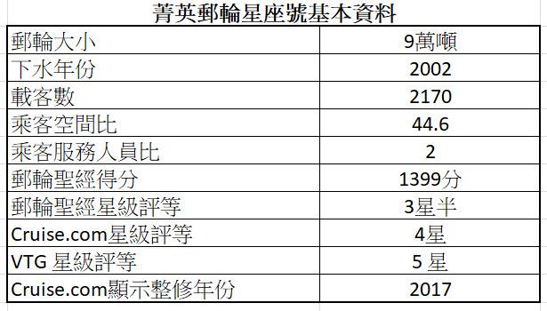 2020年寒假郵輪 - 菁英郵輪星座號基本資料