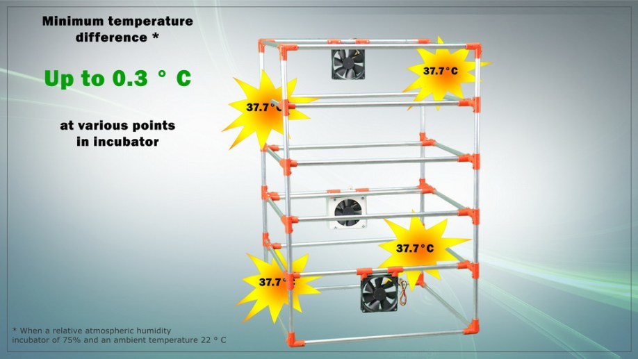 Uniform heating of the incubator. Minimum temperature difference in the incubator.