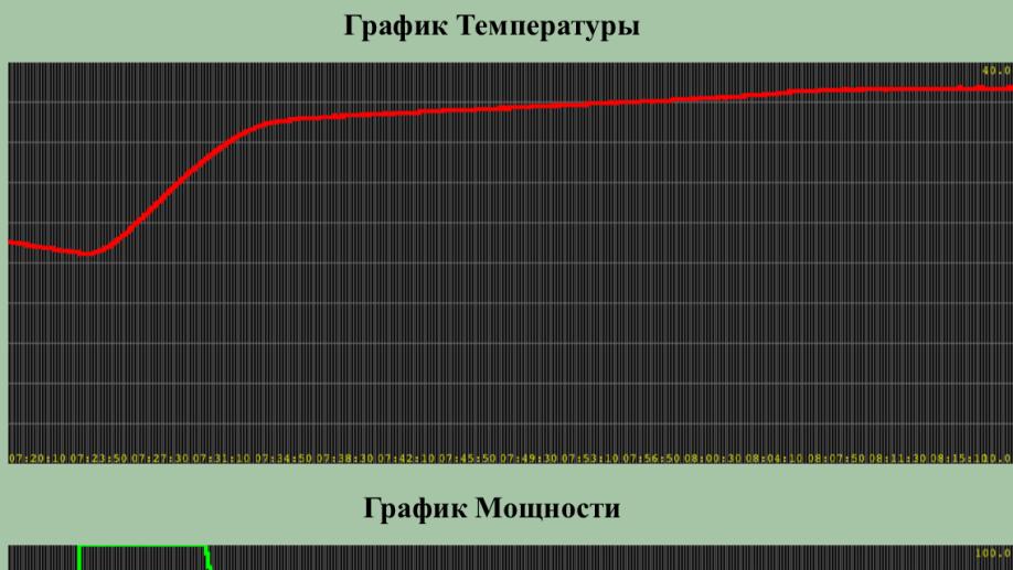 Розклад влади інкубатор Broody масштаб