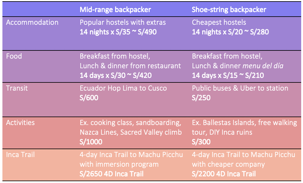 Table showing travel budget for Peru Lima to Cusco