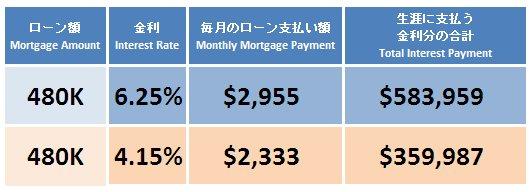 50年来の低金利と円高のインパクト。