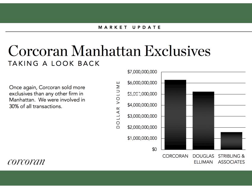 ニューヨーク不動産会社ランキング2018