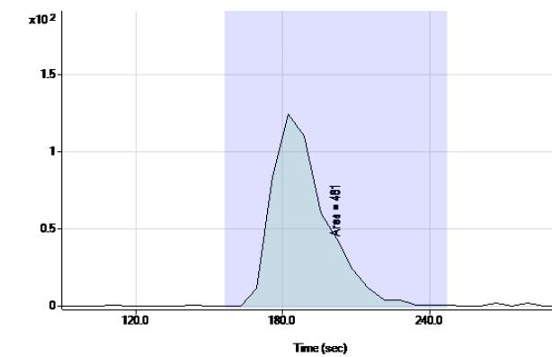 Chromatogram for the analysis of a 4 parts-per-quadrillion 234U standard (equivalent to 27 fCi)