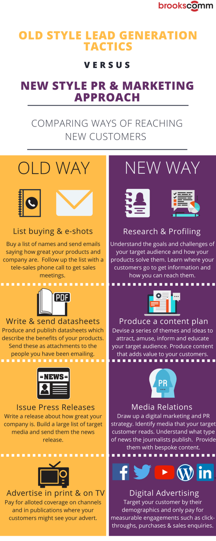 comparing-ways-of-reaching-new-customers-infographic