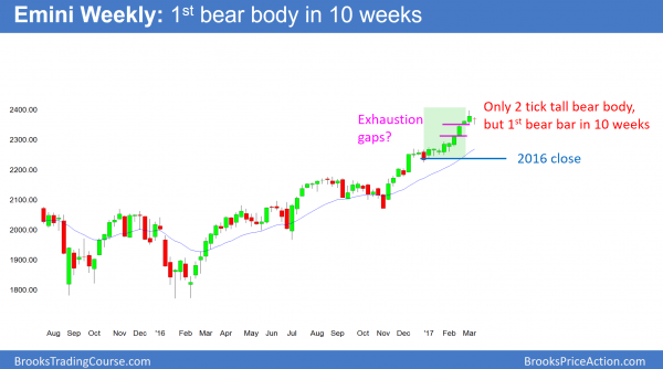 Emini weekly chart had 1st bear bar in 10 weeks. it is a buy climax at 2400 big round number.