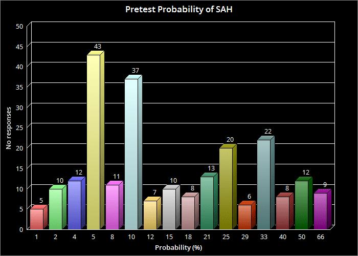 pretest SAH