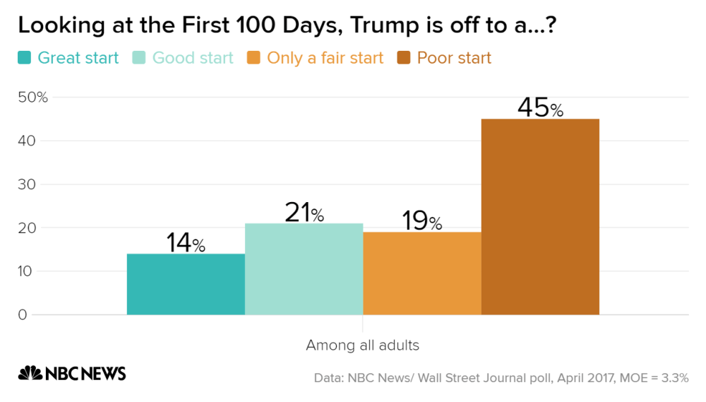 looking_at_the_first_100_days_trump_is_off_to_a-_great_start_good_start_only_a_fair_start_poor_start_chartbuilder_dfd3f13ac15560648b4c83ebd0f20106.nbcnews-ux-2880-1000.png