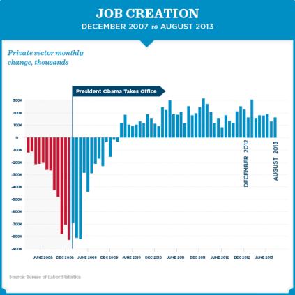 Jobs Chart Aug 13