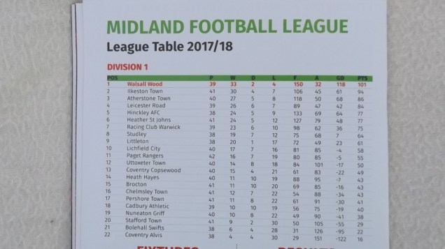 It has been an amazing season, with the team working steadily and comprehensively toward these figures. With three league matches to play the Wood's eventual points total could be eye- popping, especially as, now that Ilkeston have completed their 42 matches gaining their total of 95 points. Love non- league football? Yes, not half!