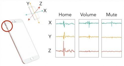 スマートフォンの入力を拡張する外部ボタン