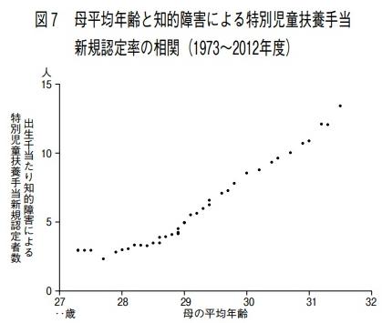 母年齢と知的障害者数のグラフ