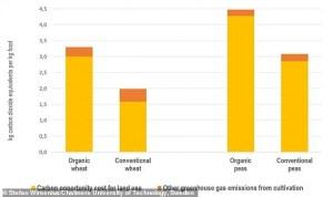 有機農法は化学肥料より環境を70%汚染する