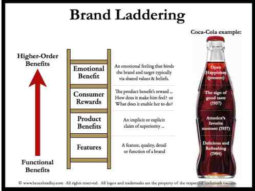 A description of brand laddering using Coca-Cola as an example.