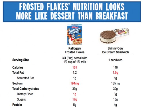 Frosted Flakes Nutrition v Skinny Cow Ice Cream Sandwich