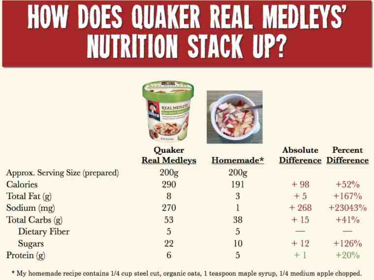 Quaker Real Medleys Nutrition comparison vs. homemade oatmeal