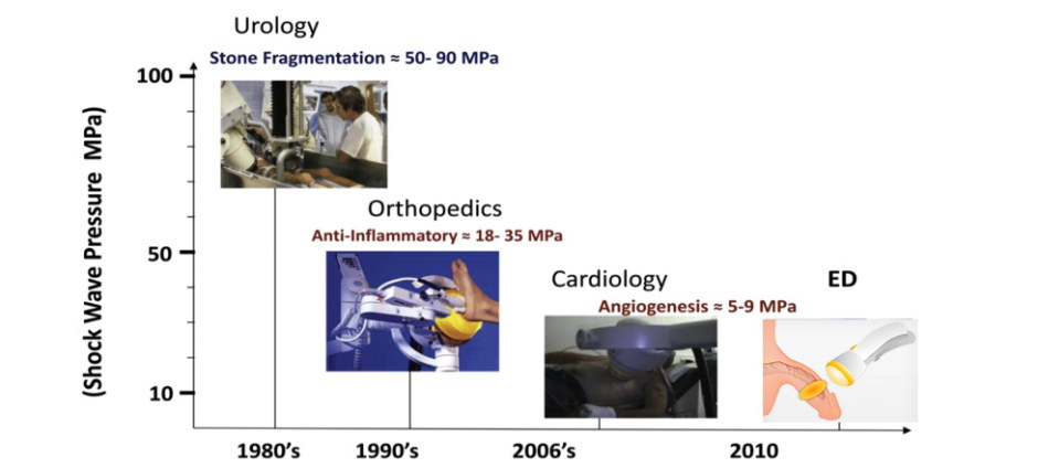 Timeline of events in the history of low-intensity shockwave therapy