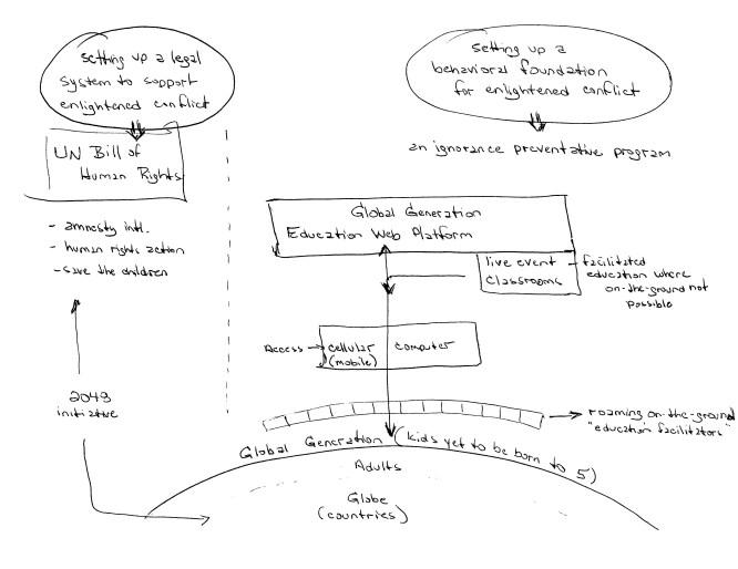 GG program tactics overview