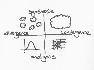 thinking divergence convergence