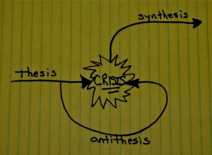 recurring issues thinking-dialectic-crisis