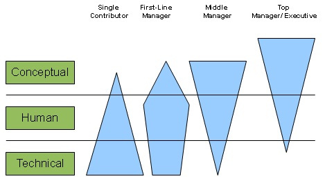 management skills good chart