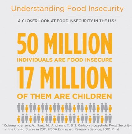 food stamps food insecure