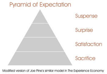 expectation pyramid