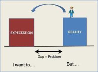 reality expectation gap