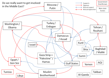 middle east complexity terror
