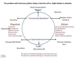 political spectrum 2012