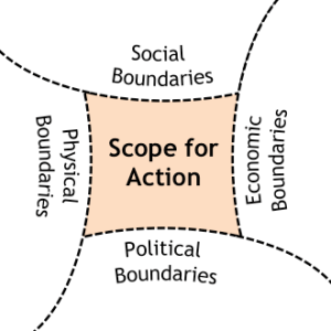 boundary-scope-of-action-self